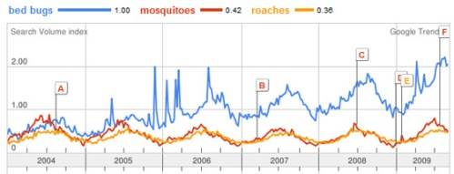 Google Trends shows an increase in bed bug interest relative to other pests, 2004-2009